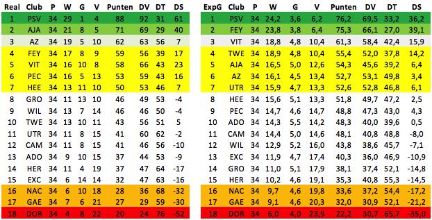 Afbeelding 4: Expected Ranglijst van de Eredivisie (puntenaftrek in beide tabellen meegenomen).