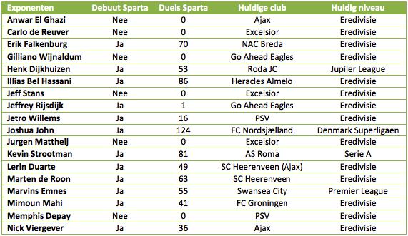 Tabel 1: de meest recente jeugdspelers van Sparta Rotterdam die in de Eredivisie of top-5 competities hebben gespeeld.