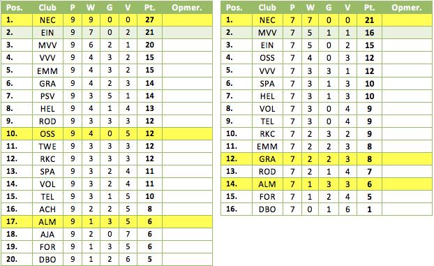 Tabel 2: de resultaten in de vierde periode met (links) en zonder de pilotteams (rechts). Geel gemarkeerd de eerdere periodekampioenen.