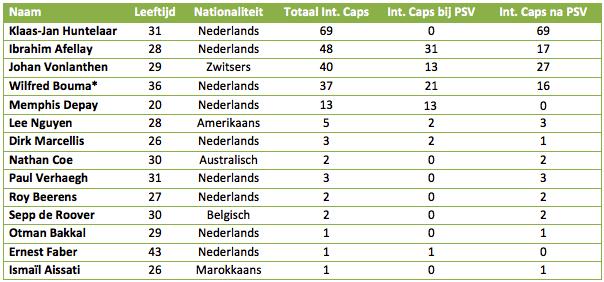 PSV-tabel-4-nieuw1