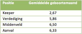 Tabel 1: de gemiddelde geboortemaand van de Oranjevrouwen per positie