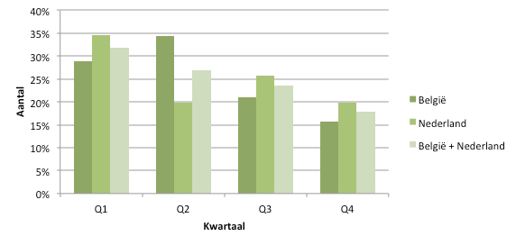 Figuur 2: het geboortemaandeffect in de BeNe League seizoen 2014/2015