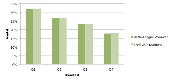 Figuur 3: het geboortemaandeffect in de Eredivisie en de BeNe League seizoen 2014/2015