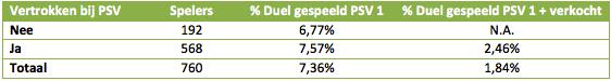 Tabel 1: karakteristieken jeugdspelers PSV.