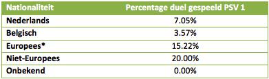 Tabel 2: percentage eerste elftal spelers per Nationaliteit - *Europa is exclusief NL en BE.