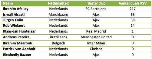 Tabel 3: jeugdspelers PSV die voor een 'betere' club hebben gespeeld.