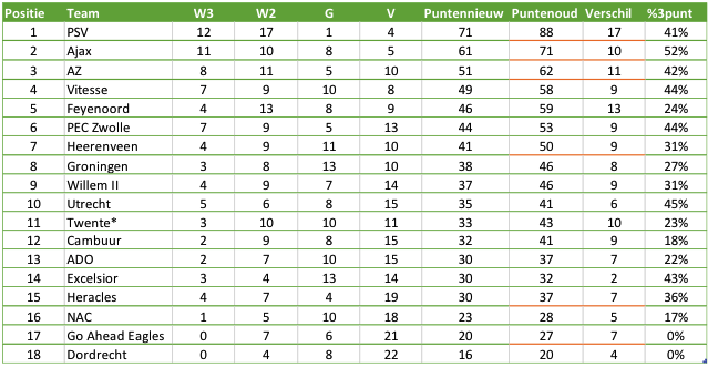 Tabel 1: de eindstand van de Eredivisie als het 1.2.3.Pointsystem was gehanteerd. *6 punten in mindering