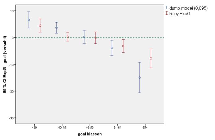 Diagram 4: het gemiddelde ExpG-verschil voor zowel Riley als  Bertins, opgedeeld in vijf klassen.