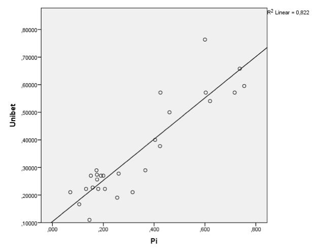 Figuur 5: Correlatie tussen odds van Pi-rating en Unibet