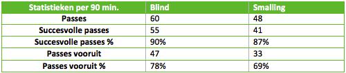Afbeelding: hoe passen Blind en Smalling?