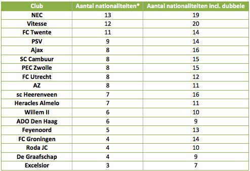 *Wanneer een speler naast de Nederlandse nationaliteit, ook over een andere nationaliteit beschikt, is hij als Nederlander gerekend.