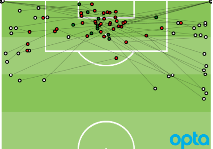 """47 - Feyenoord attempted 47 crosses (incl. corners) against Roda JC, a record for an Eredivisie 2015/16 game. Swing."""
