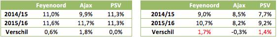 Tabel 2: de 'kwaliteit' van de schoten (links) en schoten tegen (rechts) van de topclubs
