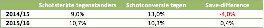 Tabel 3: de tegenstanders van Feyenoord creëerden grotere kansen, maar scoorden minder