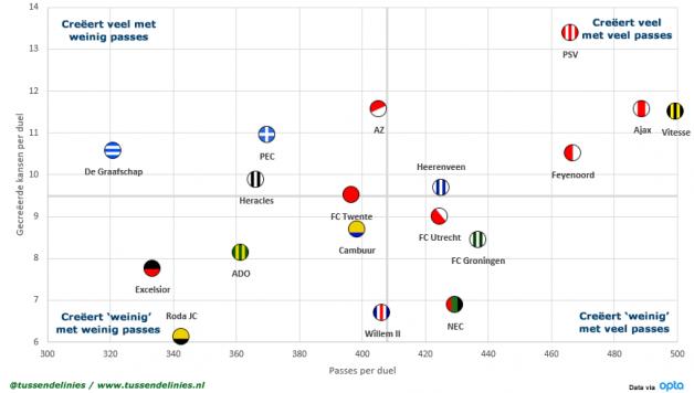 Eredivisie-kansen-Scatterplot