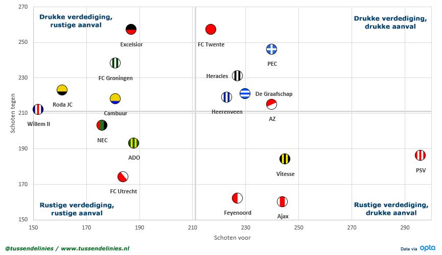 Eredivisie-schoten-Scatterplot