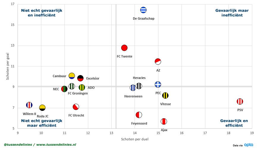 Eredivisie-schoten-per-goal-Scatterplot