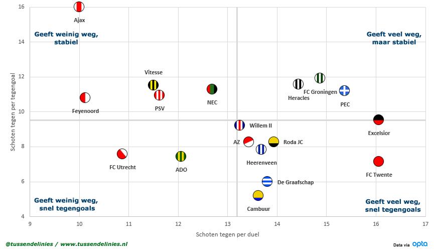 Eredivisie-schoten-per-tegengoal-Scatterplot