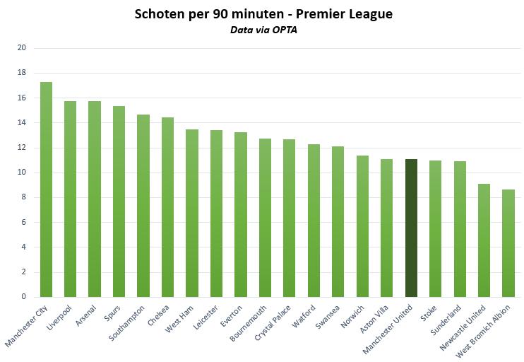Schoten per 90 min manchester united