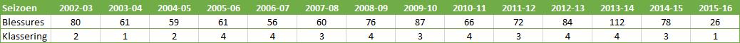 Arsenal-blessures-per-seizoen