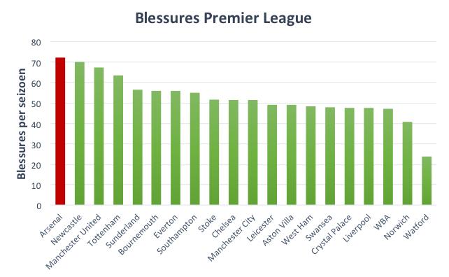 Figuur 1: het gemiddelde aantal blessures per seizoen van de huidige Premier League clubs.