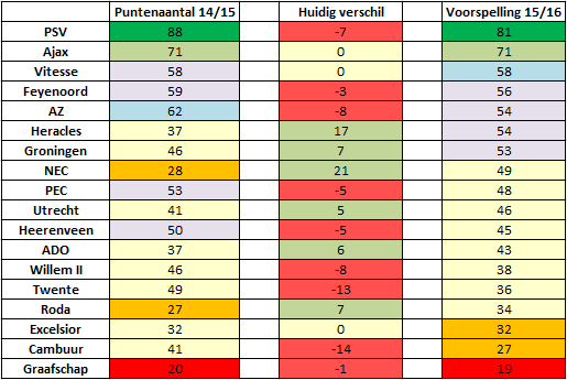 Afbeelding 1: De voorspelde eindranglijst van de Eredivisie op basis van SCoRe.
