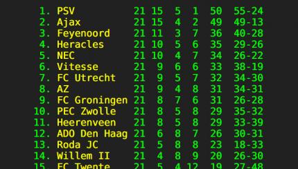 Eredivisie voorspelling header
