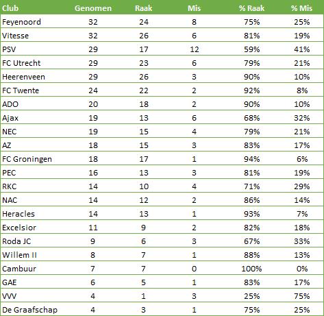 Strafschoppen-Eredivisie-voor