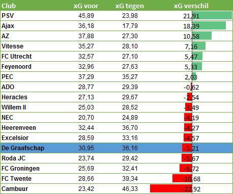 xG-verschil-teams-Eredivisie