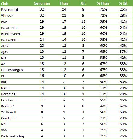 Strafschoppen-Eredivisie-thuis-uit-1