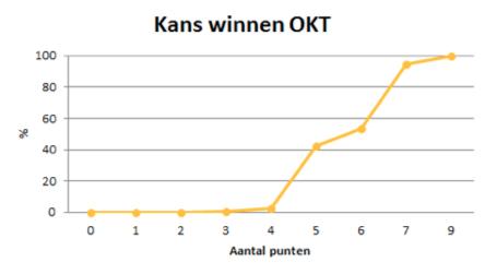 Figuur 1: Percentages om 1e te worden t.o.v. het aantal behaalde punten.