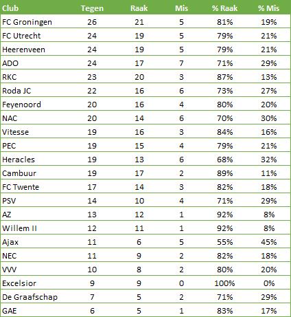 strafschoppen-tegen-Eredivisie