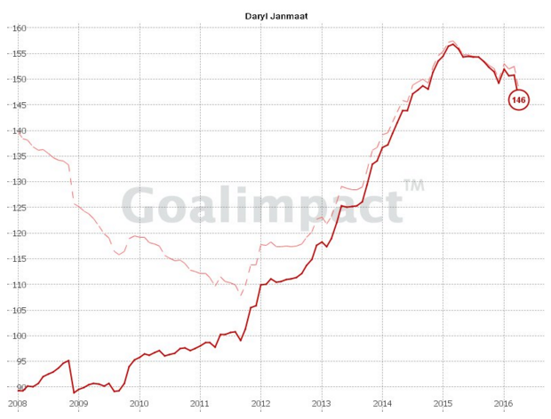 janmaat goalimpact