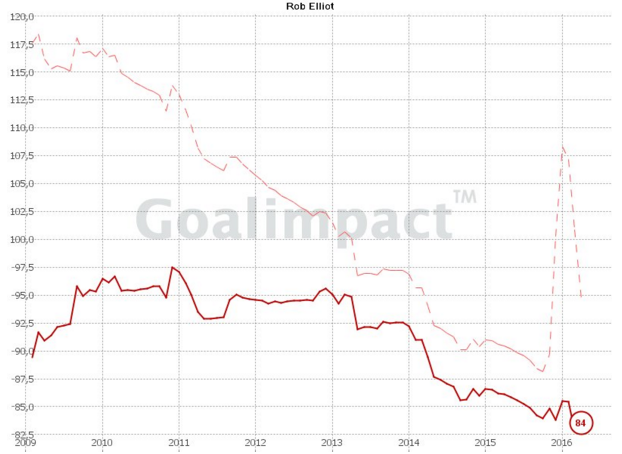 rob elliot goalimpact