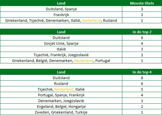 EK-historie-in-cijfers-4