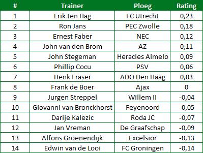 Rinus-Michels-Award-winnaars-tabel-3