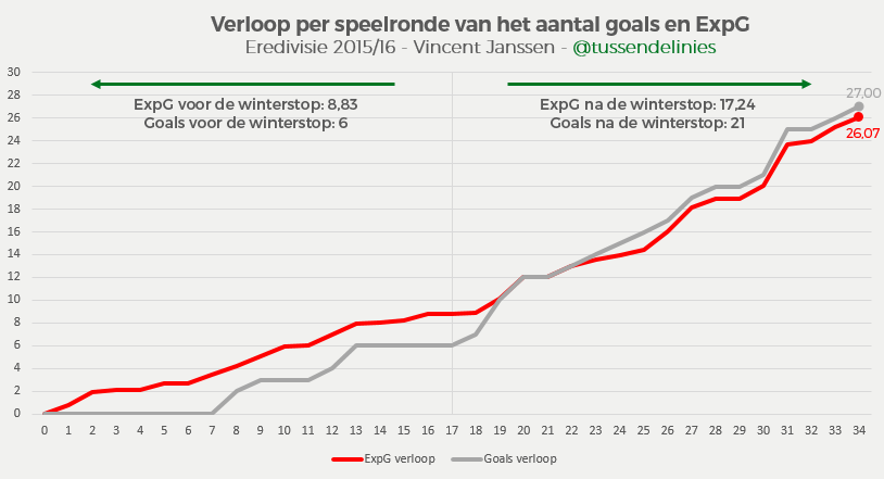 Vincent-Janssen-xg-verloop