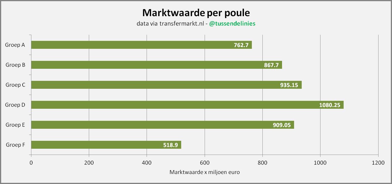 Afbeelding 2: Marktwaarde per poule