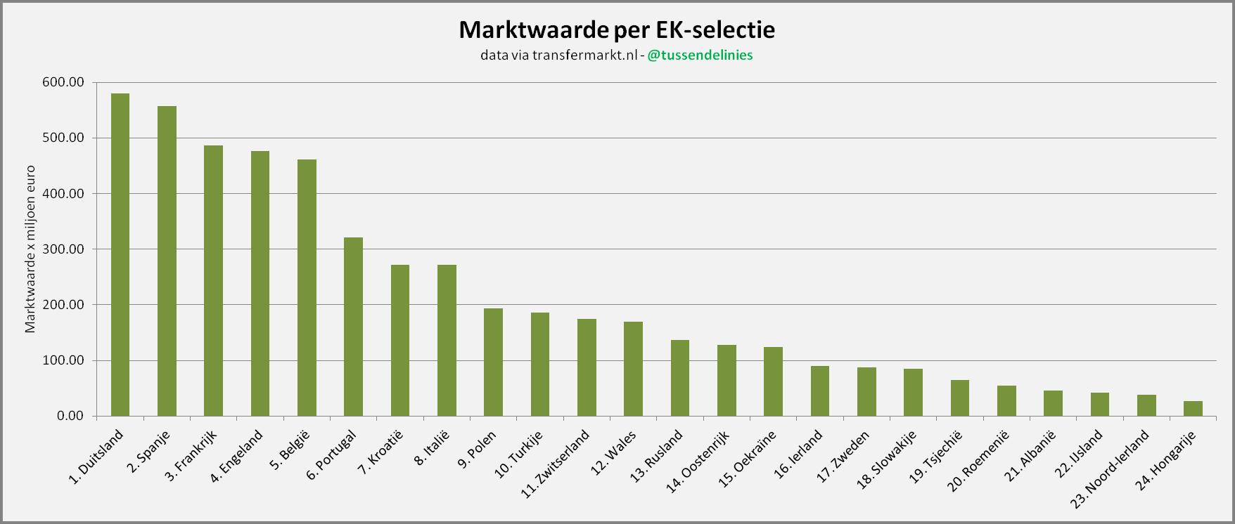 Afbeelding 1: Marktwaarde per EK-selectie