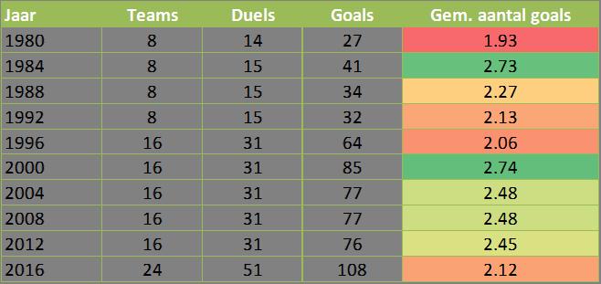 Tabel 1:  Gemiddeld aantal goals per wedstrijd op de afgelopen 10 EK's