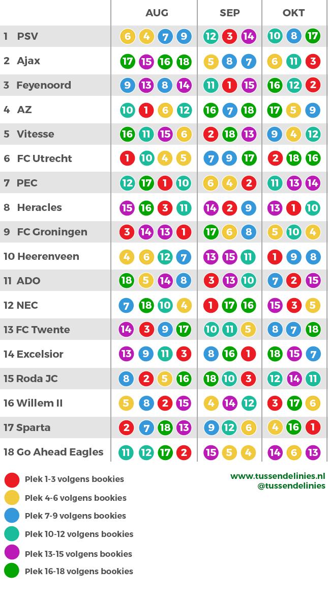 wedstrijdschema Eredivisie
