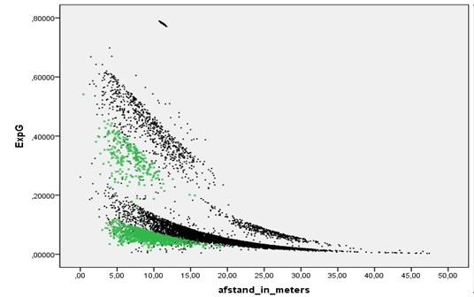 Afbeelding 2: ExpG en afstand tot het doel: kopballen in het groen