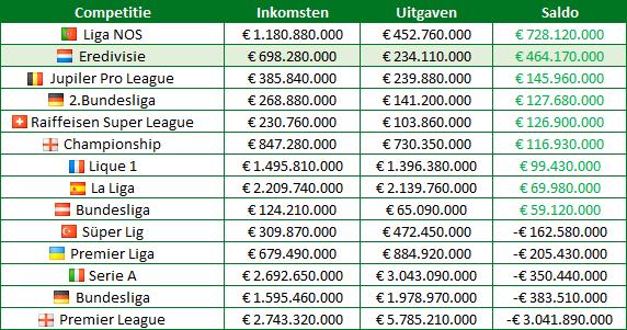 transfersaldo-eredivisie-europese-competities1