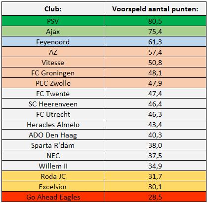 Tabel 2: Beginvoorspelling Eredivisie met behulp van A-SCoRe
