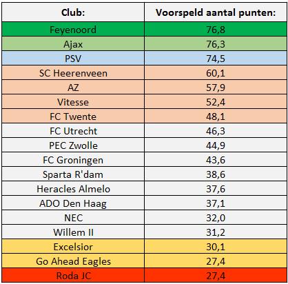 Tabel 5: Huidige voorspelling Eredivisie met behulp van A-SCoRe
