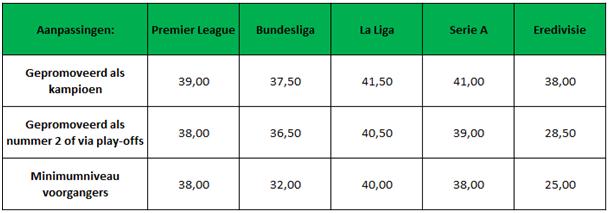 Tabel 6: Voorspeld aantal punten van gepromoveerde teams + minimumniveau van voorgangers