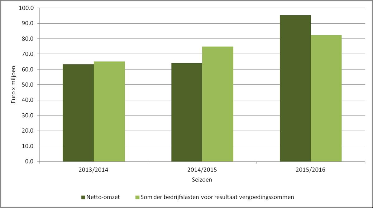 Afbeelding 1: Omzet en kosten van PSV