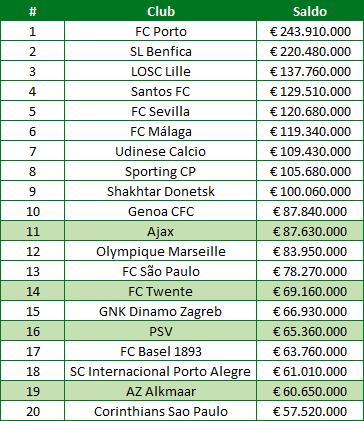 transfersaldos-clubs