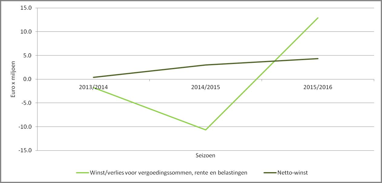 Afbeelding 2: Winst van PSV voor en na vergoedingssommen, rente en belastingen
