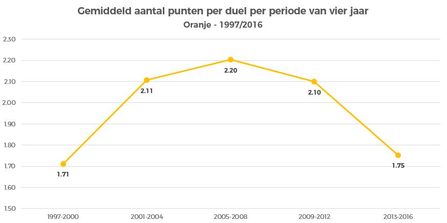 oranje-gemiddeld-aantal-punten-per-vier-jaar